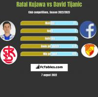 Rafał Kujawa vs David Tijanic h2h player stats