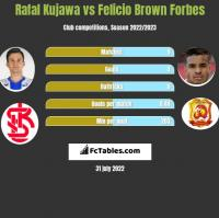 Rafał Kujawa vs Felicio Brown Forbes h2h player stats