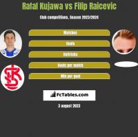 Rafał Kujawa vs Filip Raicevic h2h player stats