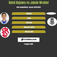 Rafał Kujawa vs Jakub Wróbel h2h player stats