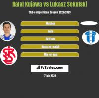 Rafał Kujawa vs Łukasz Sekulski h2h player stats