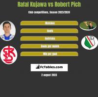 Rafał Kujawa vs Robert Pich h2h player stats