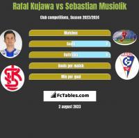 Rafal Kujawa vs Sebastian Musiolik h2h player stats