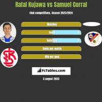 Rafał Kujawa vs Samuel Corral h2h player stats