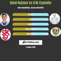 Rafał Kujawa vs Erik Exposito h2h player stats