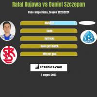 Rafał Kujawa vs Daniel Szczepan h2h player stats