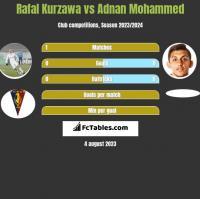 Rafal Kurzawa vs Adnan Mohammed h2h player stats