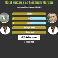 Rafal Kurzawa vs Alexander Gorgon h2h player stats