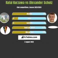 Rafał Kurzawa vs Alexander Scholz h2h player stats