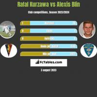 Rafal Kurzawa vs Alexis Blin h2h player stats