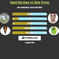 Rafał Kurzawa vs Ante Erceg h2h player stats