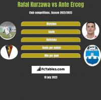 Rafal Kurzawa vs Ante Erceg h2h player stats