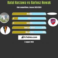 Rafal Kurzawa vs Bartosz Nowak h2h player stats