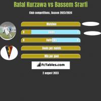 Rafal Kurzawa vs Bassem Srarfi h2h player stats