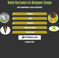 Rafal Kurzawa vs Bongani Zungu h2h player stats