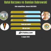 Rafal Kurzawa vs Damian Dabrowski h2h player stats