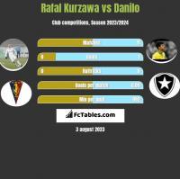 Rafal Kurzawa vs Danilo h2h player stats