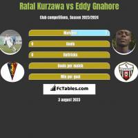 Rafal Kurzawa vs Eddy Gnahore h2h player stats