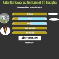 Rafal Kurzawa vs Emmanuel Oti Essigba h2h player stats