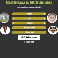 Rafał Kurzawa vs Erik Swiatczenko h2h player stats