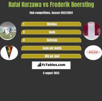 Rafał Kurzawa vs Frederik Boersting h2h player stats