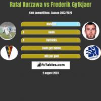 Rafal Kurzawa vs Frederik Gytkjaer h2h player stats