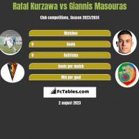 Rafal Kurzawa vs Giannis Masouras h2h player stats