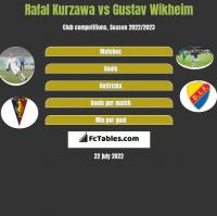 Rafal Kurzawa vs Gustav Wikheim h2h player stats