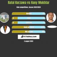 Rafal Kurzawa vs Hany Mukhtar h2h player stats