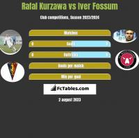 Rafał Kurzawa vs Iver Fossum h2h player stats