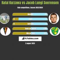 Rafał Kurzawa vs Jacob Lungi Soerensen h2h player stats
