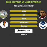 Rafal Kurzawa vs Jakob Poulsen h2h player stats