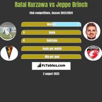 Rafał Kurzawa vs Jeppe Brinch h2h player stats