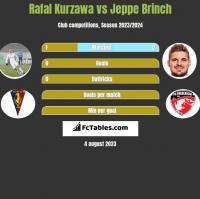 Rafal Kurzawa vs Jeppe Brinch h2h player stats