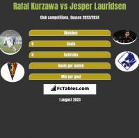 Rafał Kurzawa vs Jesper Lauridsen h2h player stats