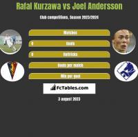 Rafal Kurzawa vs Joel Andersson h2h player stats