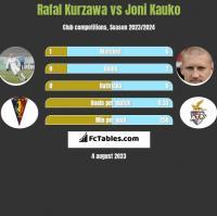 Rafał Kurzawa vs Joni Kauko h2h player stats