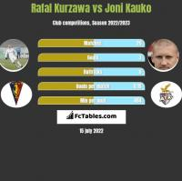 Rafal Kurzawa vs Joni Kauko h2h player stats