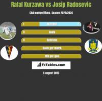 Rafal Kurzawa vs Josip Radosevic h2h player stats