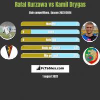 Rafal Kurzawa vs Kamil Drygas h2h player stats