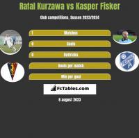 Rafal Kurzawa vs Kasper Fisker h2h player stats