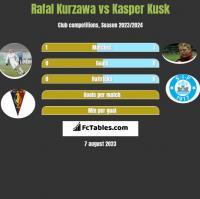 Rafał Kurzawa vs Kasper Kusk h2h player stats