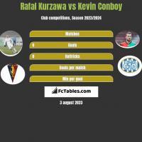 Rafal Kurzawa vs Kevin Conboy h2h player stats
