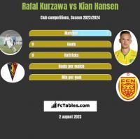 Rafał Kurzawa vs Kian Hansen h2h player stats