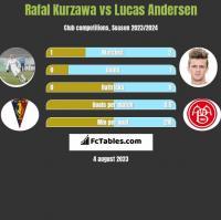Rafał Kurzawa vs Lucas Andersen h2h player stats