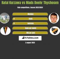 Rafal Kurzawa vs Mads Doehr Thychosen h2h player stats