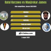 Rafał Kurzawa vs Manjrekar James h2h player stats