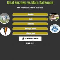 Rafał Kurzawa vs Marc Dal Hende h2h player stats