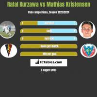 Rafał Kurzawa vs Mathias Kristensen h2h player stats