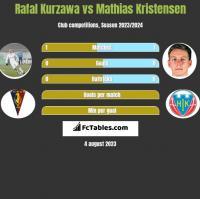 Rafal Kurzawa vs Mathias Kristensen h2h player stats